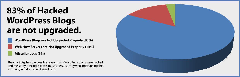 83% okuženih WordPress strani ni posodobljenih